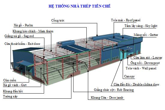 Đơn giá xây dựng nhà xưởng